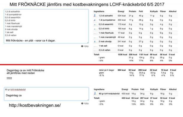 Jämförelse mellan mitt FRÖKEX och Kostberäkningens lchf-knäckebröd.